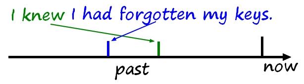 pastperfecttttt